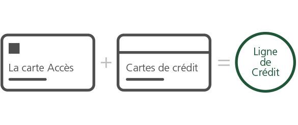 obtenir cartes credit magasins en ligne