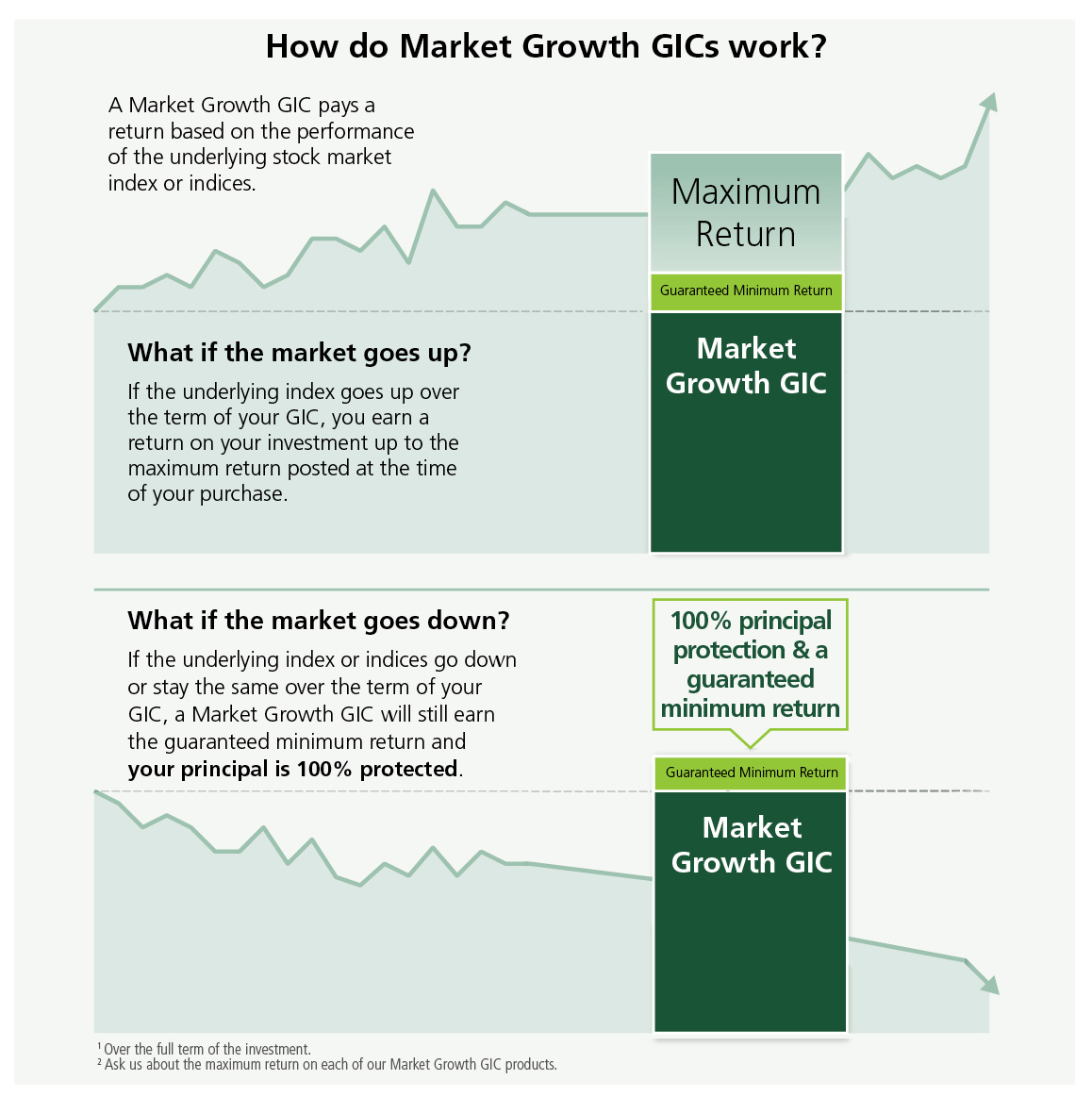 Td market growth gics with cdic insurance td canada trust invest in your future not in the fees xflitez Gallery