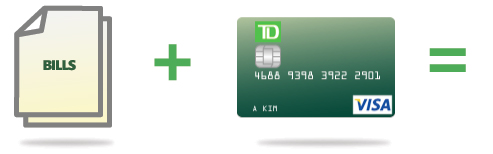 Pre Authorized Bill Payment by Credit Card