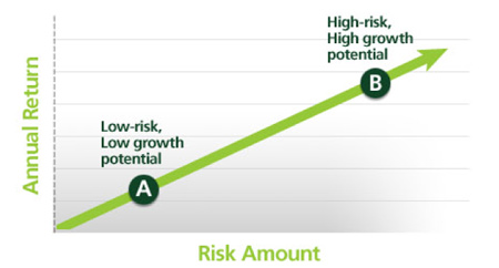 risk return graph